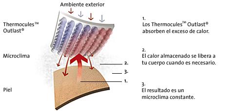 tecnologia textil outlast