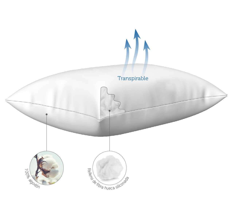 caractersticas de la almohada ah33 viscoelástica con gel de Pikolin Home