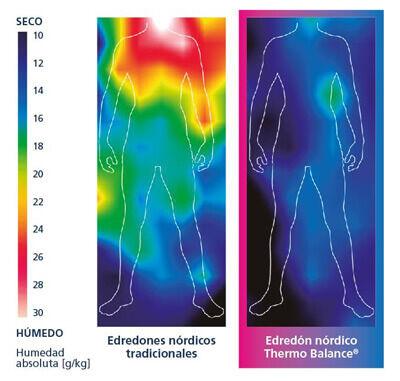 medicion de temperatura termorreguladora