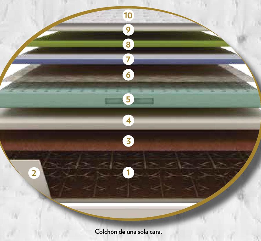 capas colchon alhambra exclusive flex