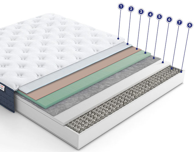 capas del colchón flex uniko